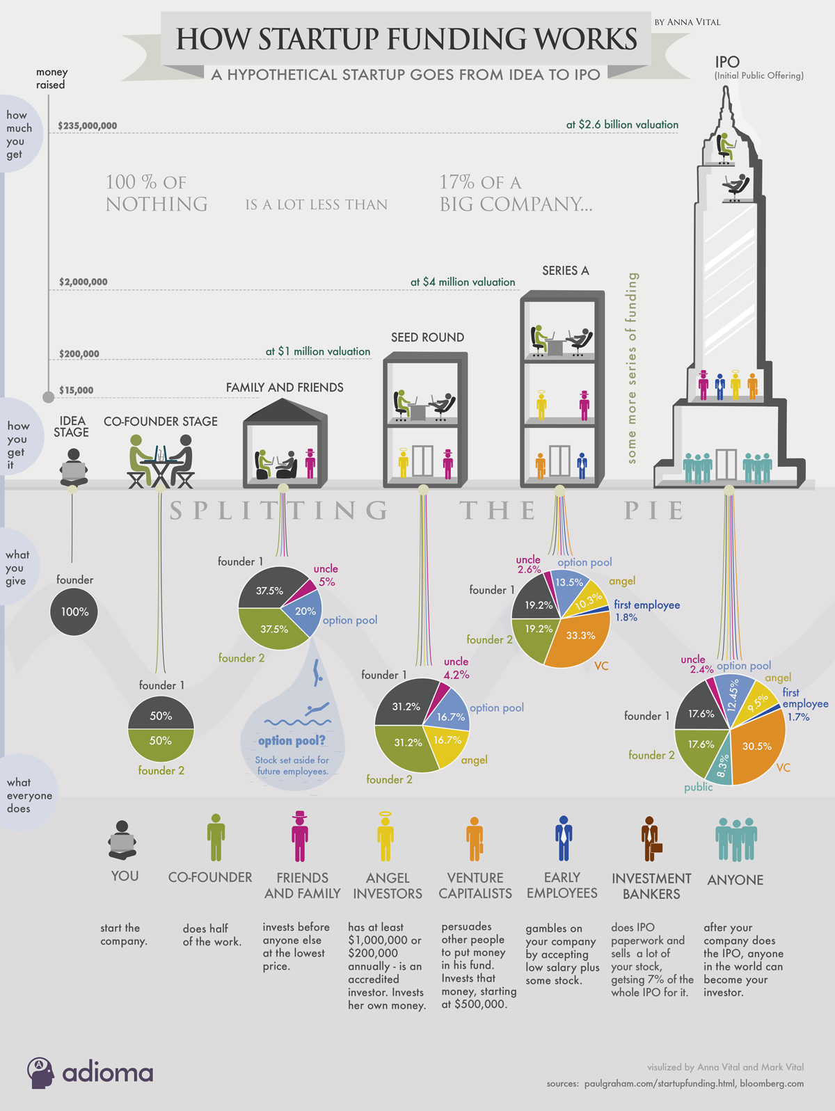 Infographic on How funding works